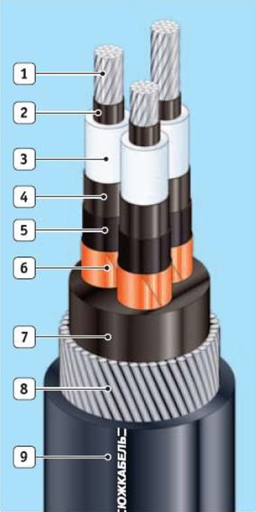 структура кабеля из сшитого полиэтилена